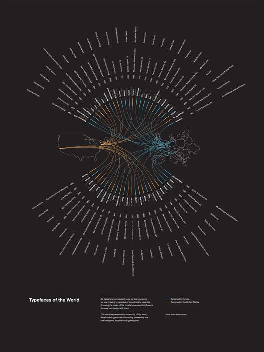 Typefaces of the World Poster   WANKEN - The Art & Design blog of Shelby White